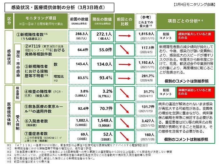 感染状況・医療提供体制の分析(3月3日時点)