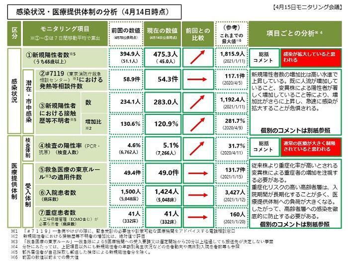 感染状況・医療提供体制の分析(4月14日時点)