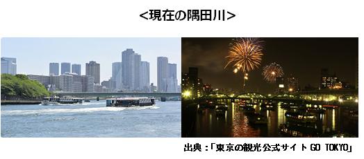 現在の隅田川(写真)