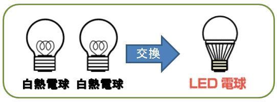 白熱電球をLED電球に換えると