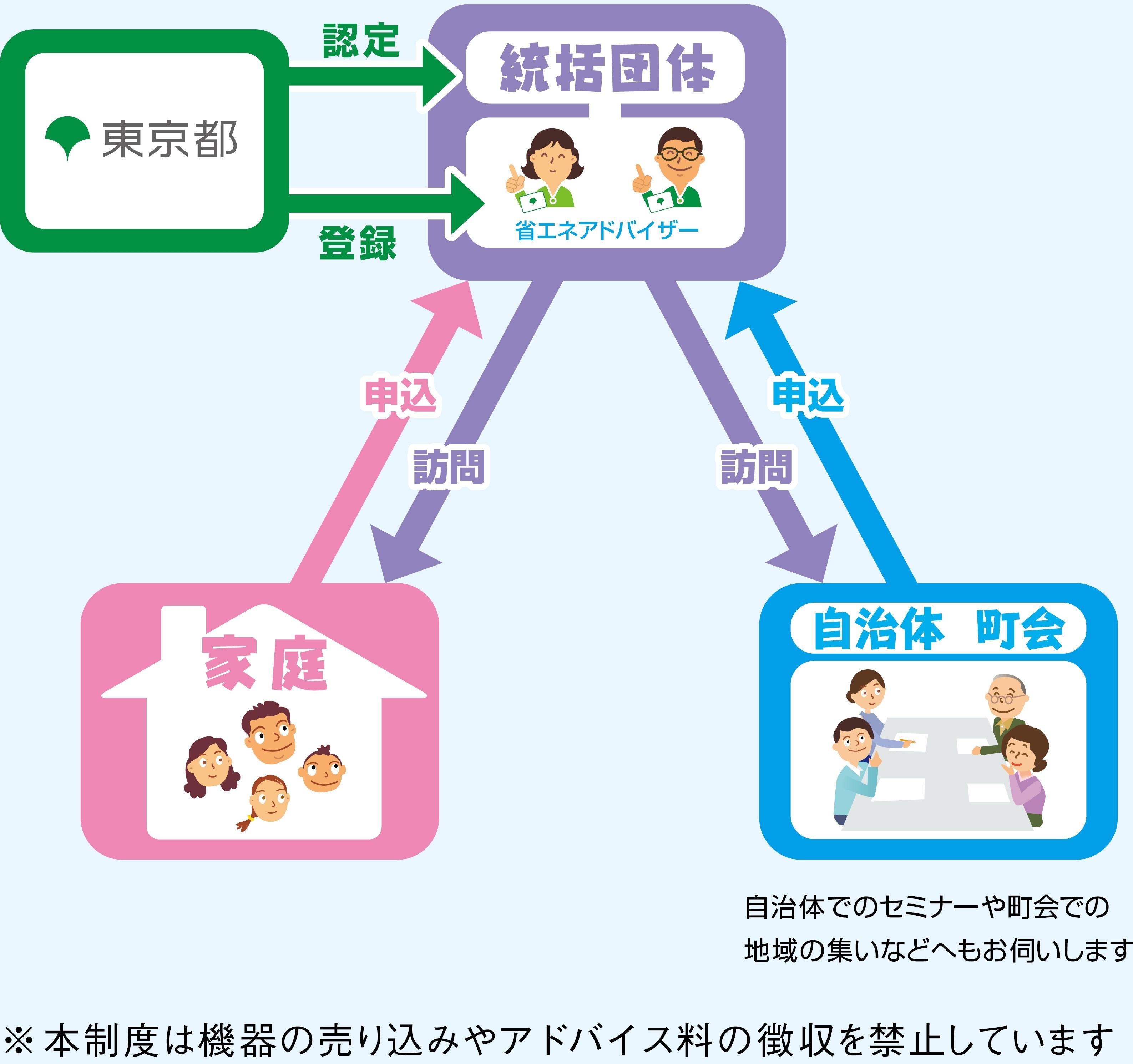 家庭の省エネアドバイザー制度
